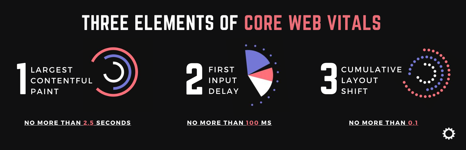 Three elements of Core Web Vitals