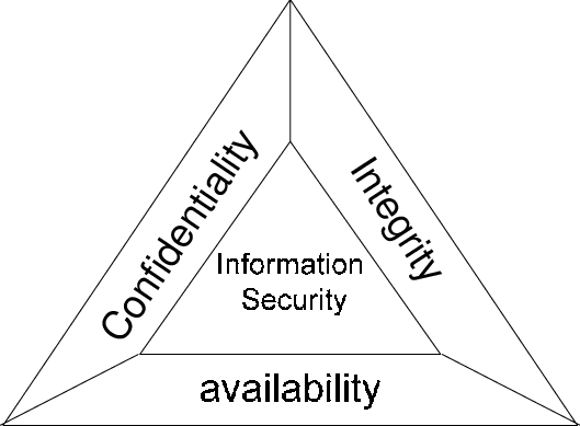 CIA (information security triad)