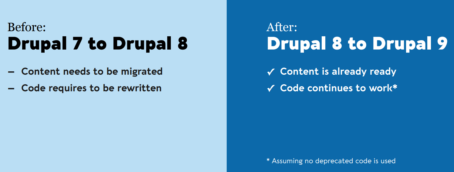 Excerpt from Dries Buytaert's State of Drupal presentation