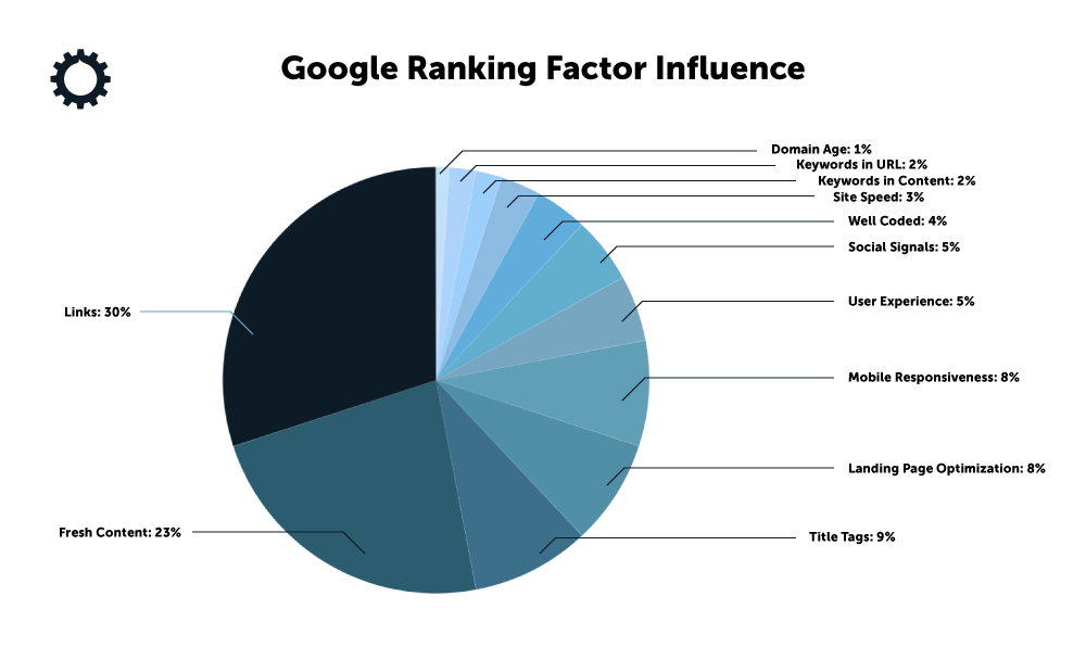 Google ranking factor influence