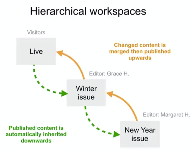 Hierarchical workspaces in Drupal 8.8