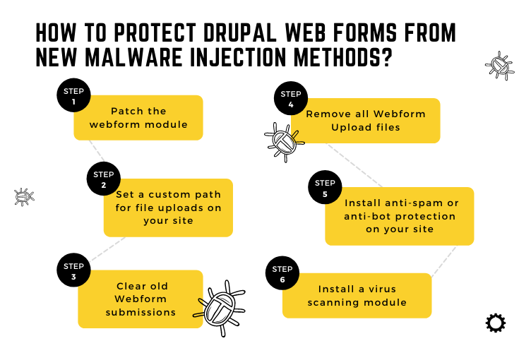 How to protect Drupal web forms from new malware injection methods?