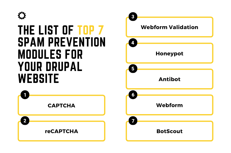 The list of Top 7 Spam Prevention Modules for Your Drupal Website
