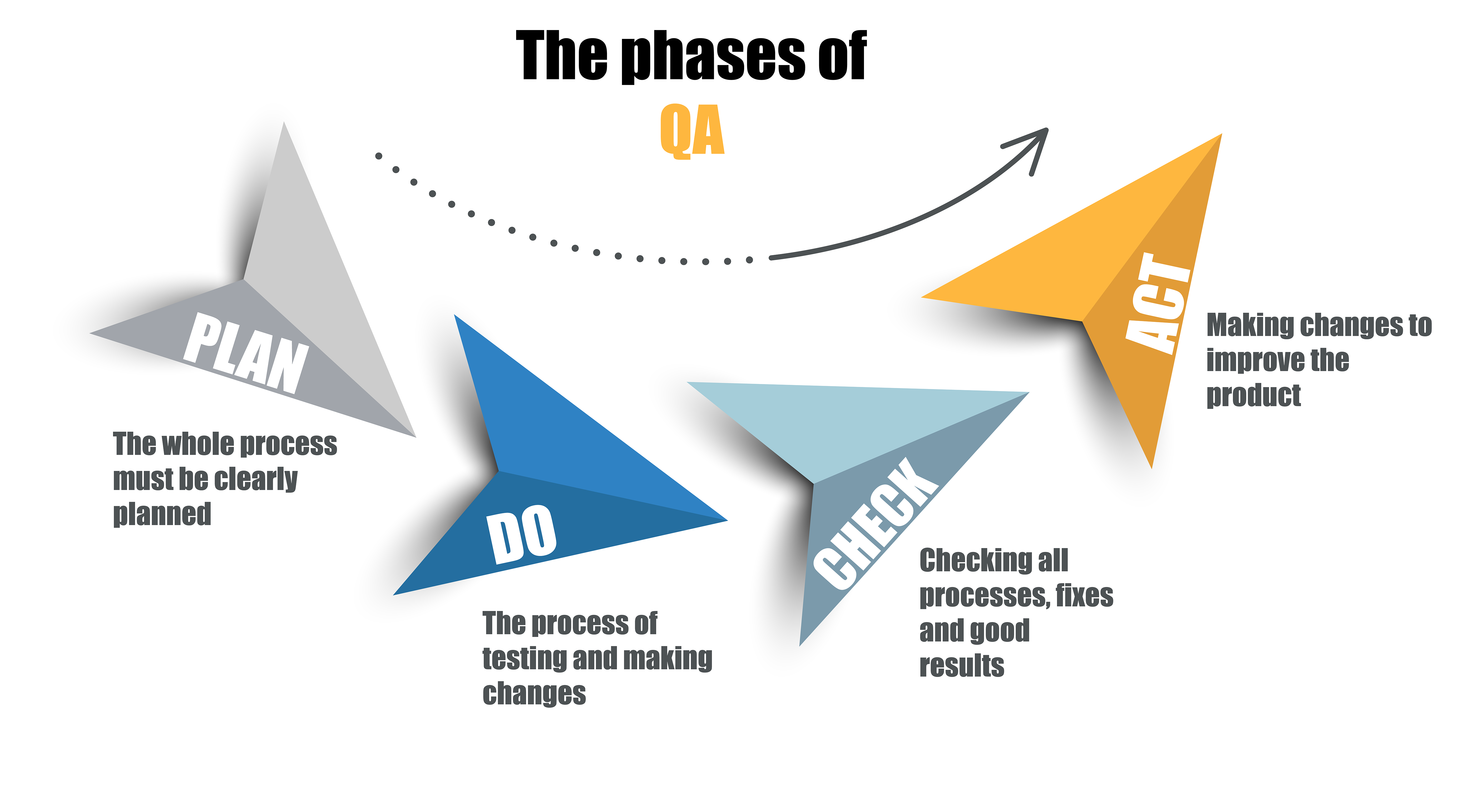 The phases of QA