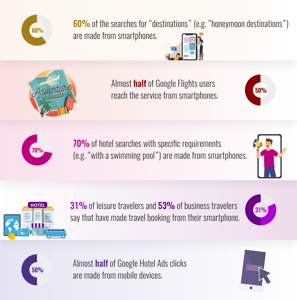 Why travel websites need responsive design (infographic)