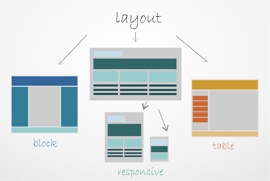 Types of site layout: from A to Z